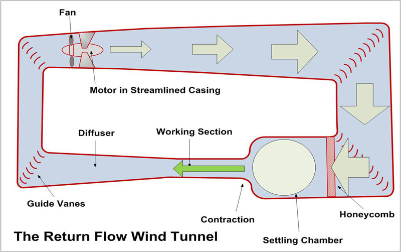 How a Wind Tunnel Works
